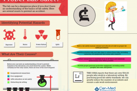 Lab Safety  Infographic