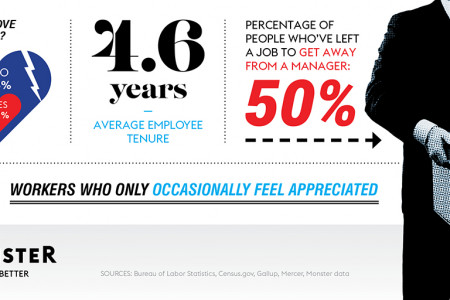 Labor Day, by the numbers Infographic