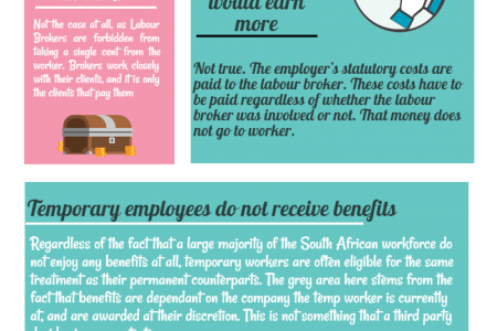 Labour Brokers - Common Myths and Misconceptions Infographic