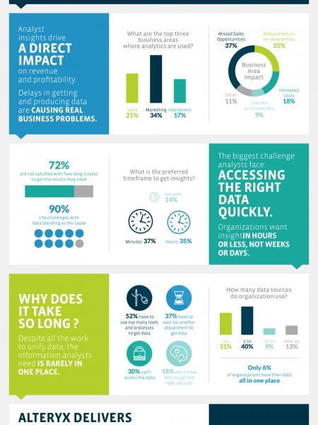 Lack of Data Blending Capability is Costing Time and Money Infographic