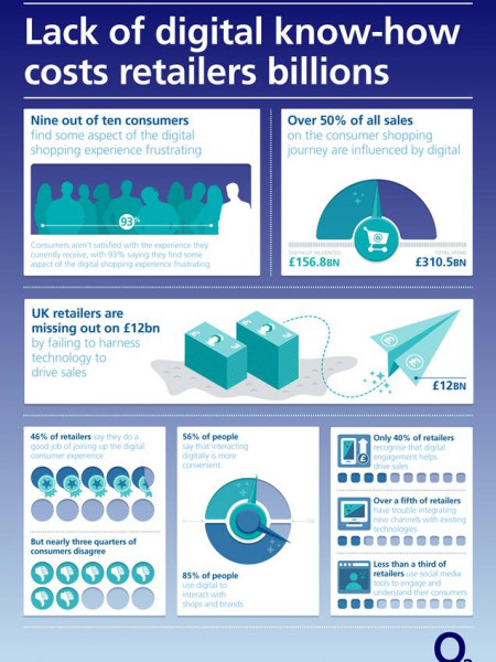 Lack of Digital Know-How Costs Retailers Billions Infographic