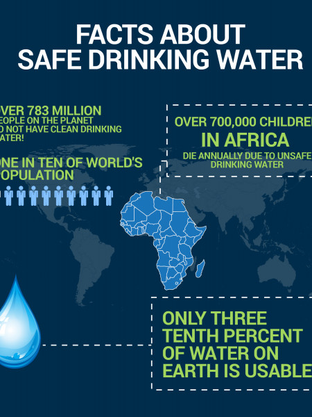 Facts About Safe Drinking Water Infographic