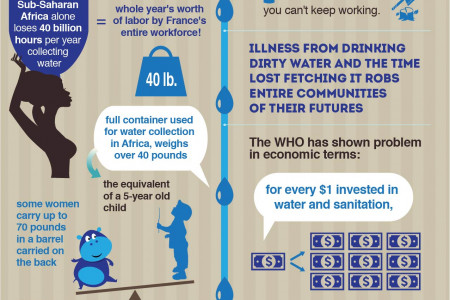 Lack of water in Africa Infographic