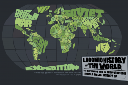 Laconic History of the World Infographic