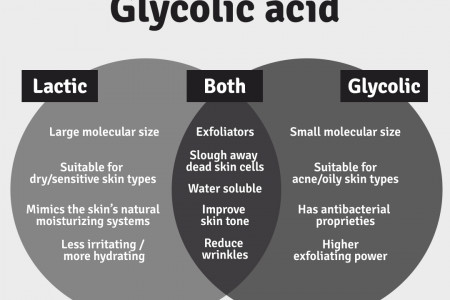 Lactic Acid vs Glycolic Acid: Which One Should You Use? Infographic
