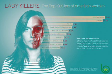 Lady Killers Infographic