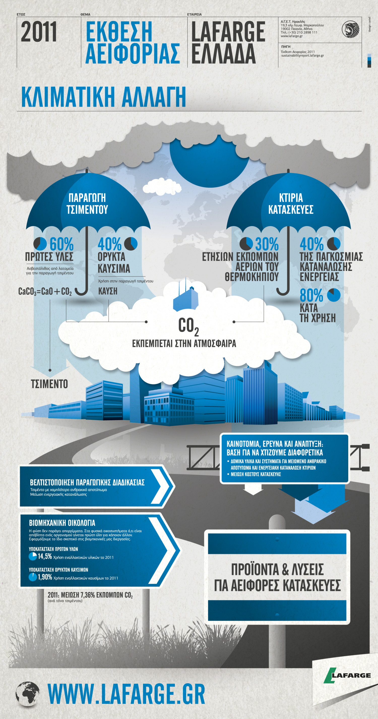 Lafarge SR11 Climate Infographic