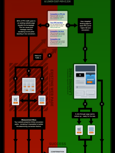 Landing Pages for PPC Infographic