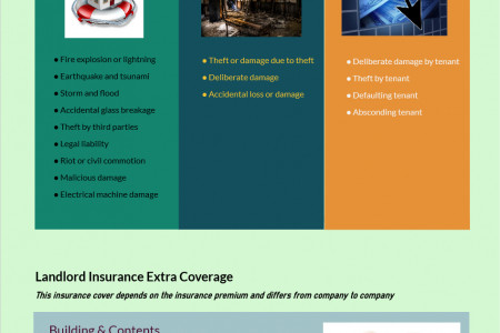 Landlord Insurance A to Z Infographic