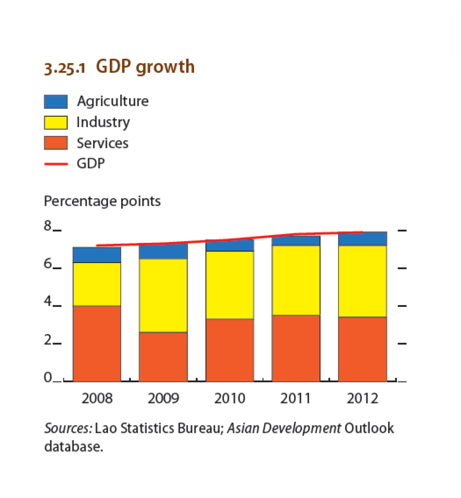 Lao People's Republic : GDP growth Infographic