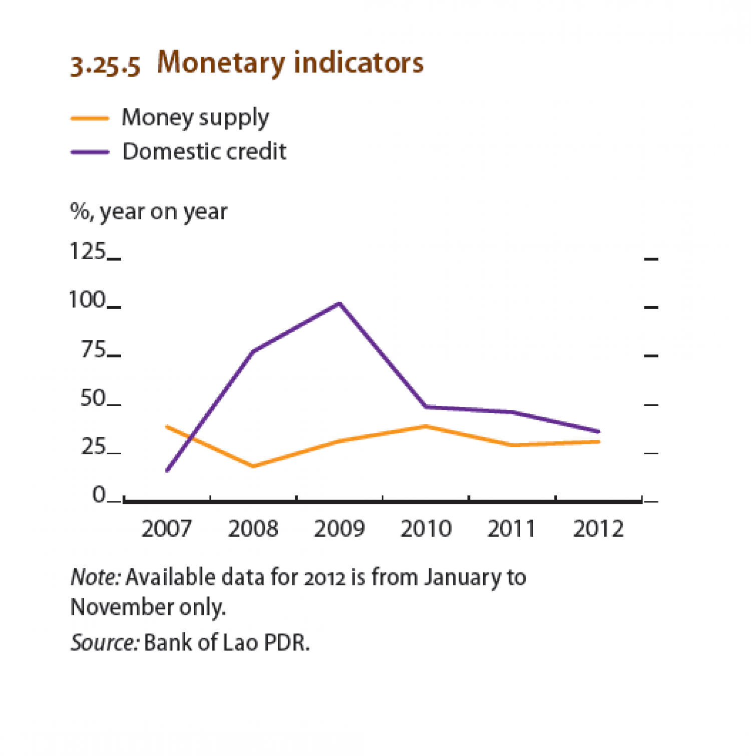 Lao People's Republic : Monetary Indicators Infographic