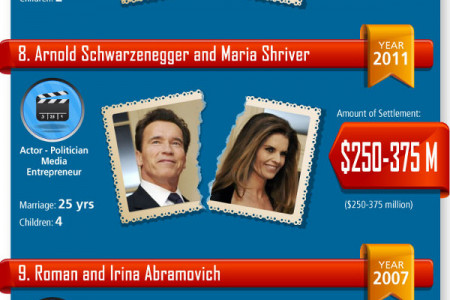 Largest Divorce Settlements Infographic