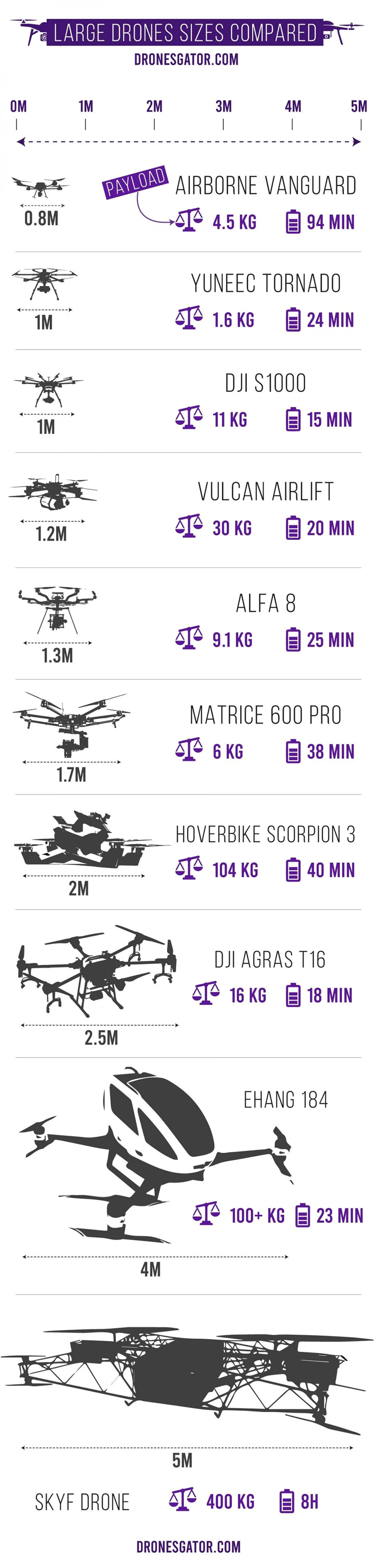 Largest Drones in the World Compared ( And how heavy they can lift) Infographic