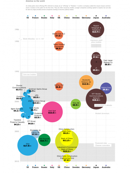 Largest Initial Public Stock Offerings Infographic