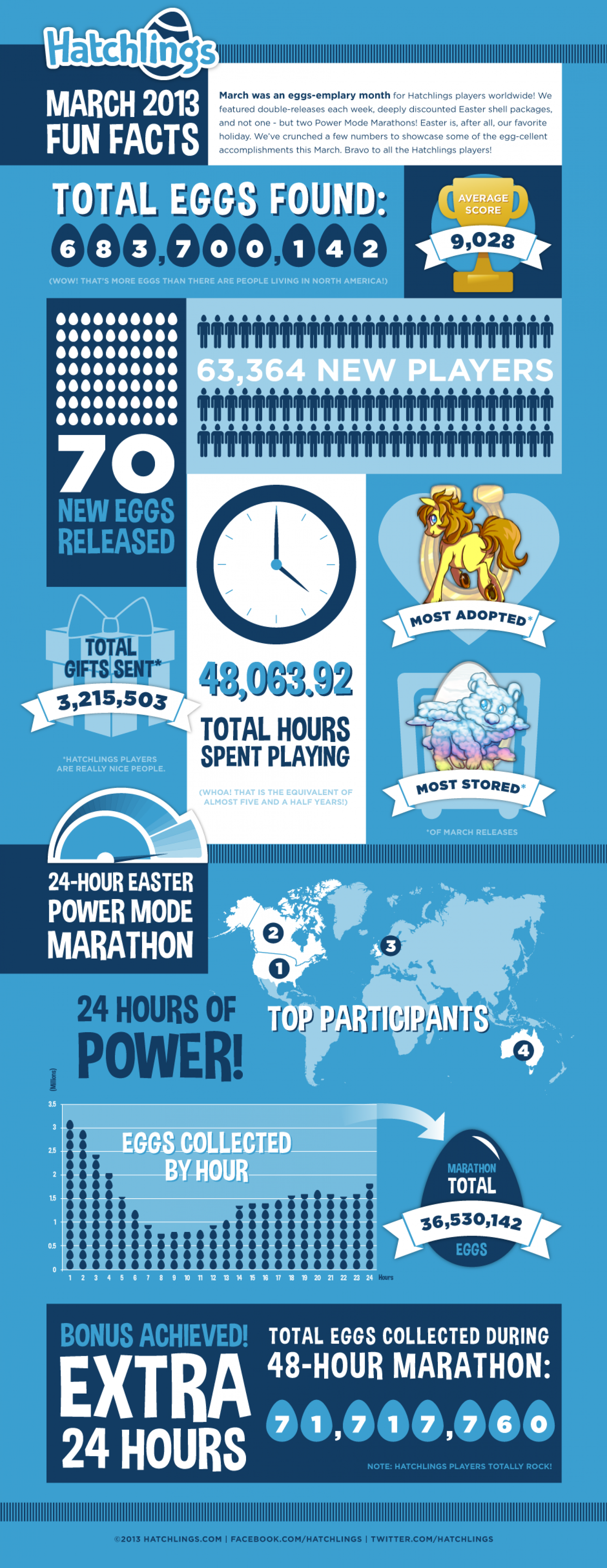 Largest Online Easter Egg Hunt Infographic