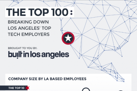 LA's Top 100 Tech Companies  (Infographic) Infographic
