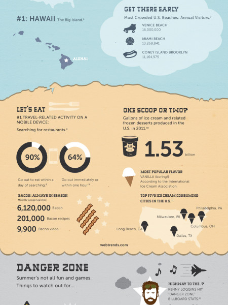 All the Data You Need for the Perfect Summer Vacation Infographic