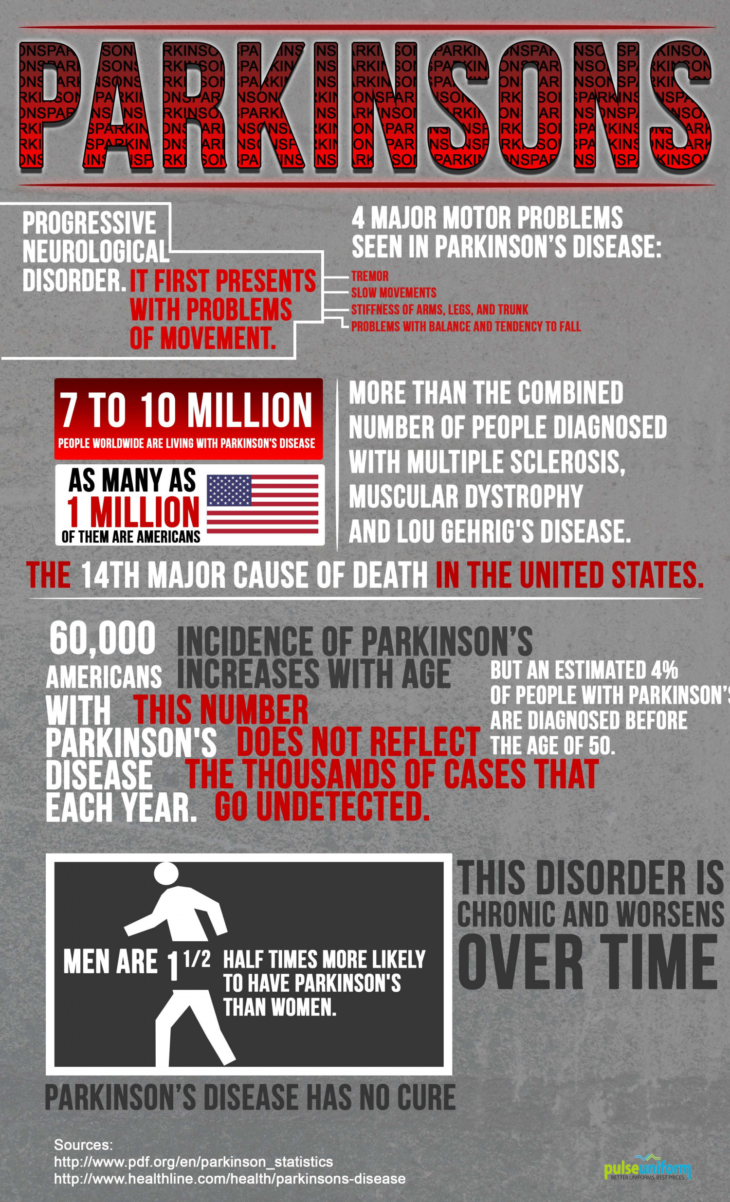 Parkinsons Infographic