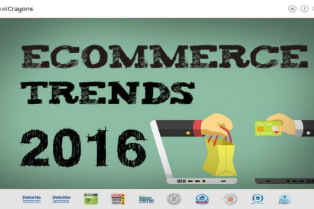 Latest E-commerce Trends 2016 Infographic