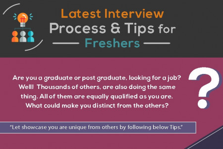 Latest Interview Process & Tips for Job Seekers Infographic
