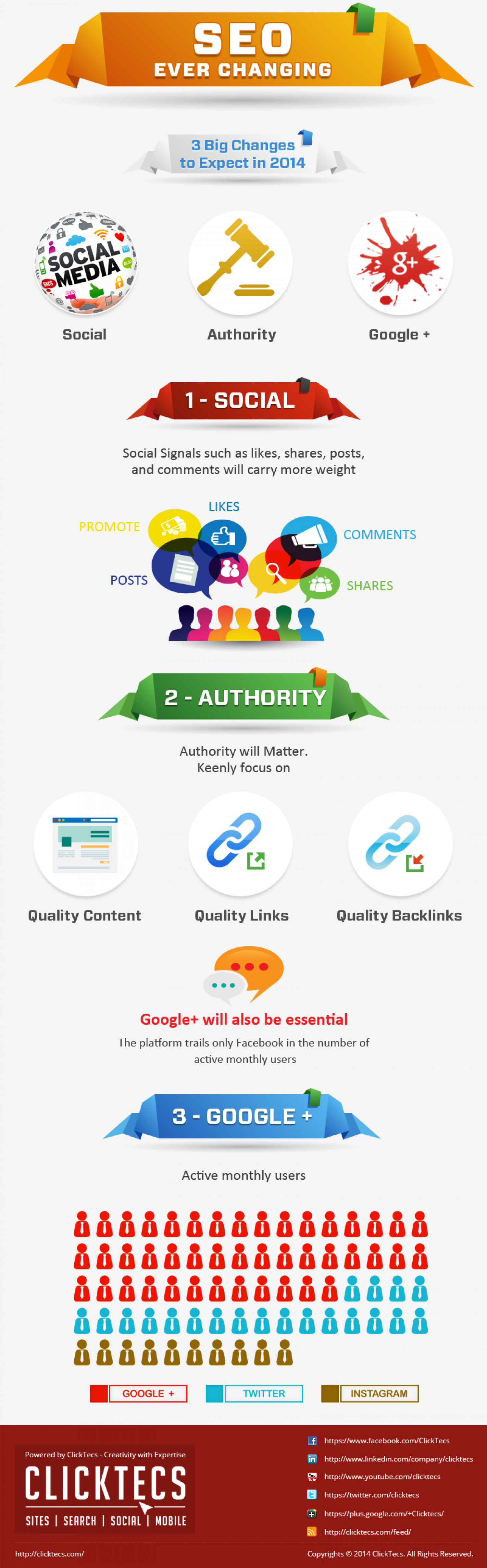 Latest Search Engine Optimization trends for 2014 Infographic