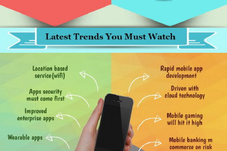 Latest Trends for Mobile Apps development Infographic