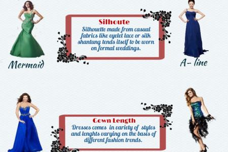 Latest Trends In Gowns Infographic