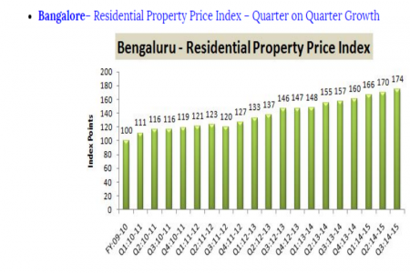 Latest Trends in Residential Property by Search Property India Infographic