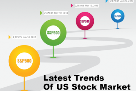 Latest trends of US stocks market Infographic