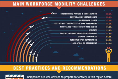 Latin America Workforce Mobility Infographic