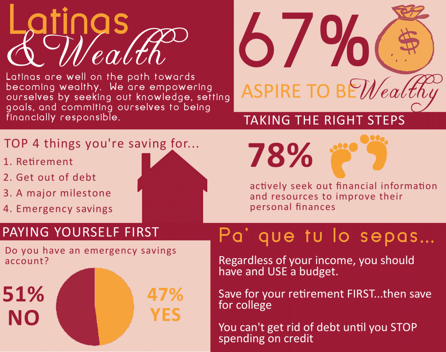 Latinas  Infographic