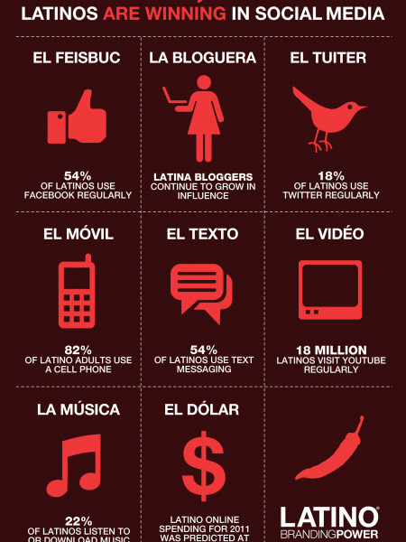 Latinos are Winning in Social Media Infographic