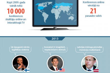 """Lattelecom 8th International Conference """"Innovation Economy 2013th. Idea. Business. Result."""" Infographic"""