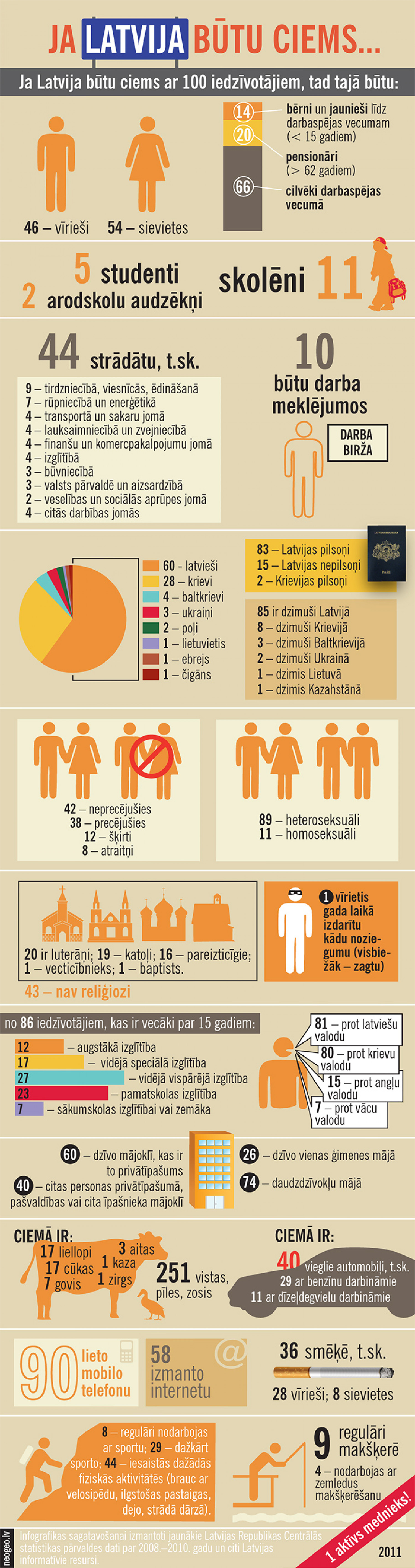 Latvia as a village of hundred people Infographic