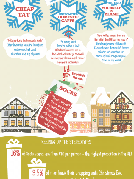 Laughably Bad Christmas Gifts Infographic