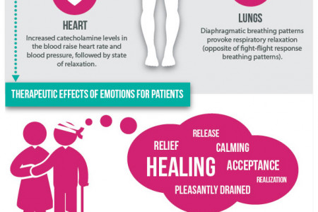 Laughter & Tears: Healing for the Soul Infographic