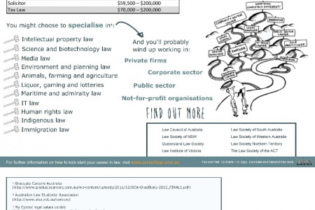 Law Career Fact Sheet Infographic