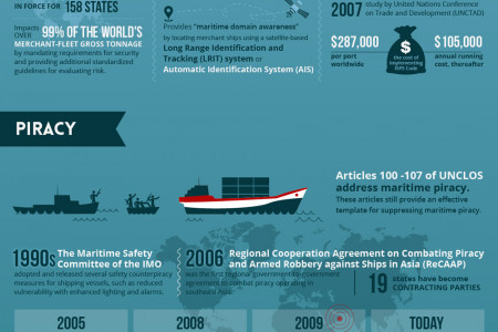 Law of the Sea & International Maritime Trade Infographic