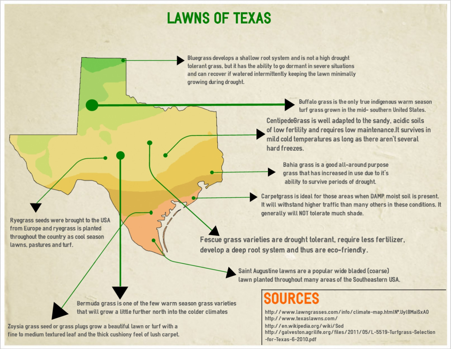 Lawns of Texas Infographic