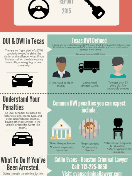 Laws for DWI/DUI in Texas Infographic