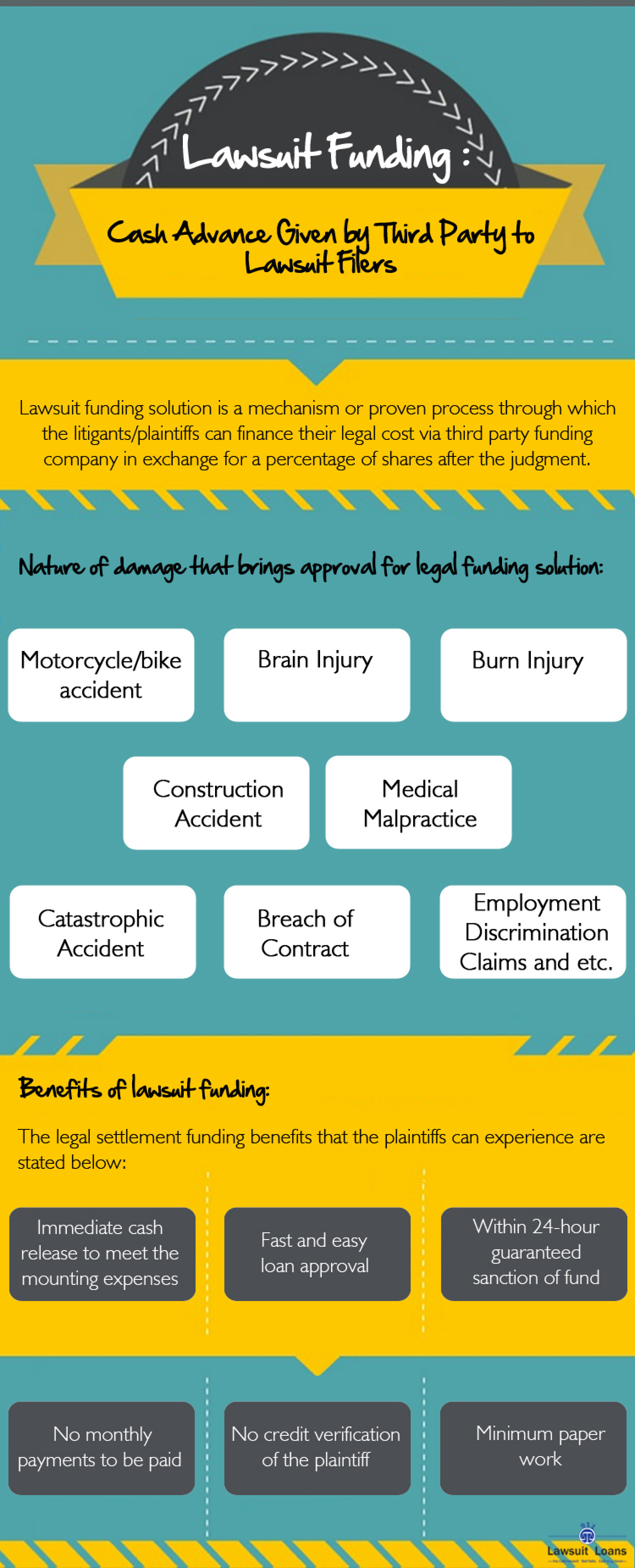 Lawsuit Funding: Cash Advance Given by Third Party to Lawsuit Filers Infographic