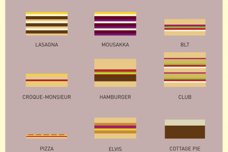 Layered Lunch Infographic