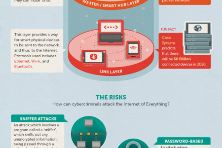 Layers and Protocols: Possible Attacks on Internet of Everything Infographic