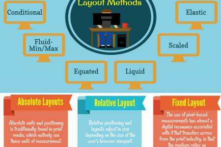 Layout Types Of Web Design Infographic