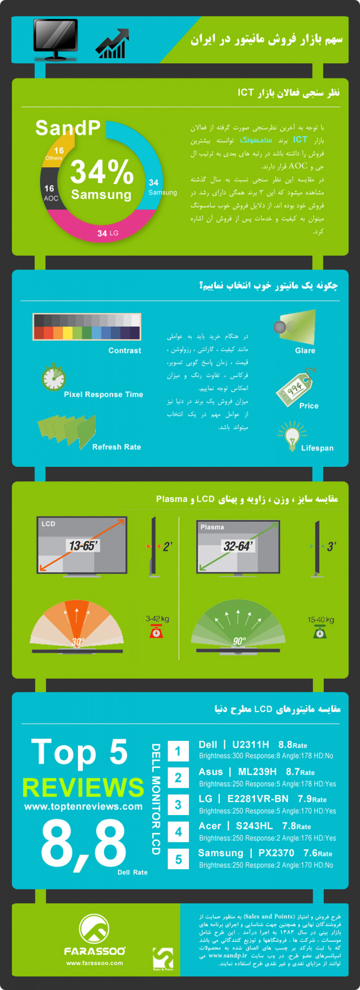 LCD Market Share Infographic