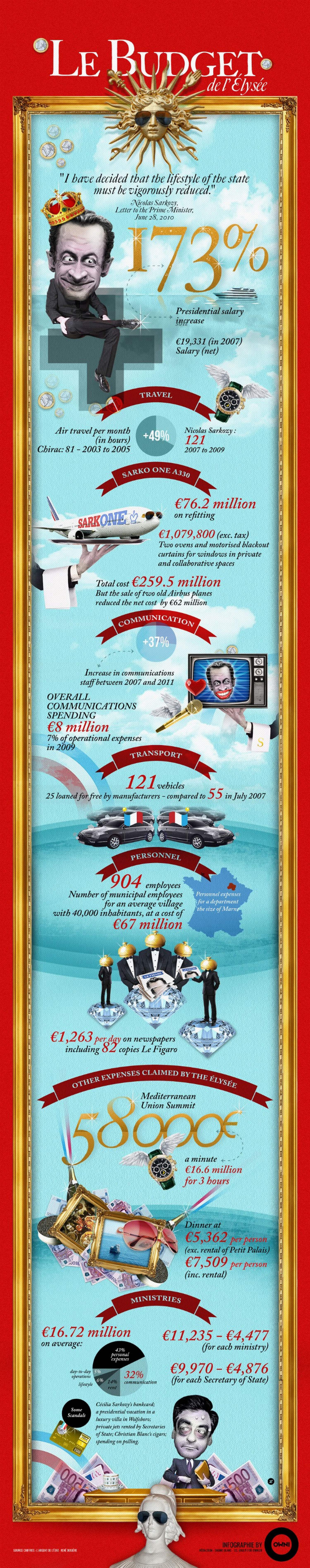 Le Budget Infographic
