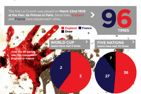 Le Crunch: France v England Infographic