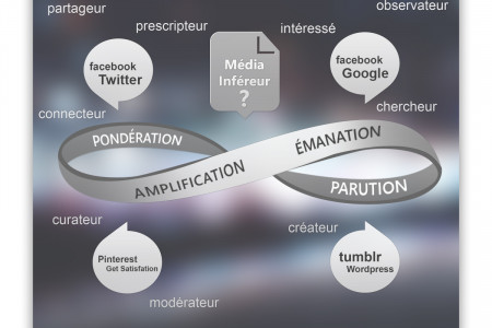 Le cycle de l'information Infographic