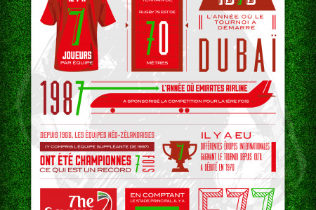 Le Dubaï Rugby 7s Infographic