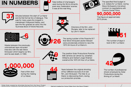 'Le Mans' in Numbers Infographic